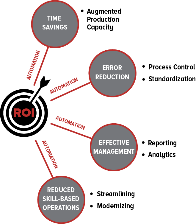 final roi diagram